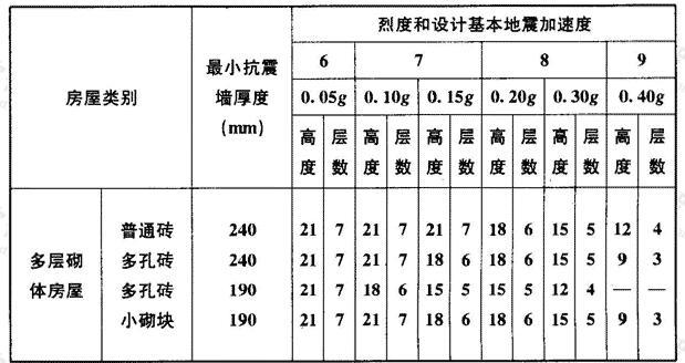 房屋的层数和总高度限值(m)