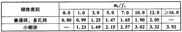 砌体强度的正应力影响系数