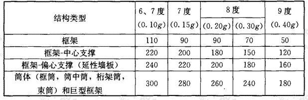 钢结构房屋适用的最大高度(m)
