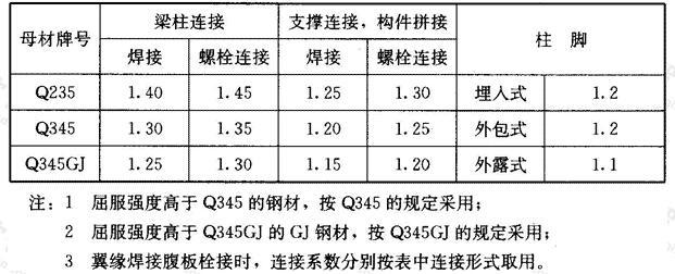 钢结构抗震设计的连接系数
