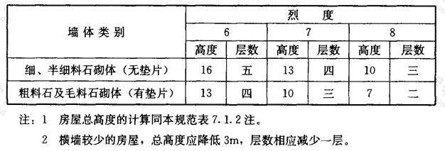 多层石砌体房屋总高度(m)和层数限值