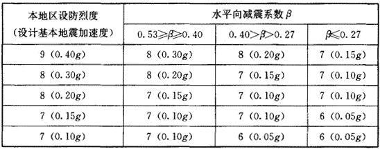 水平向减震系数与隔震后结构水平地震作用所对应烈度的分档
