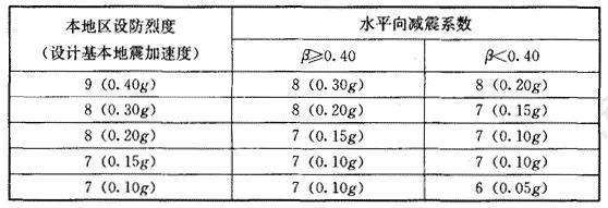 水平向减震系数与隔震后上部结构抗震措施所对应烈度的分档