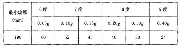 配筋混凝土小型空心砌块抗震墙房屋适用的最大高度(m)