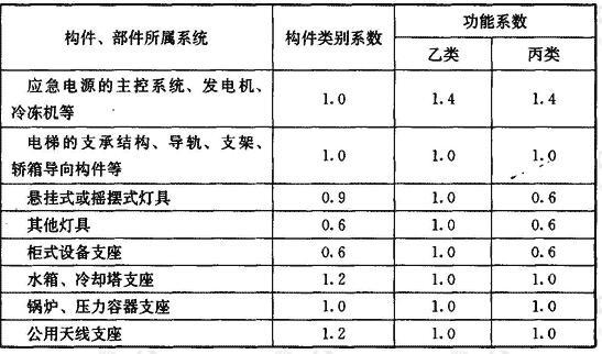 建筑附属设备构件的类别系数和功能系数