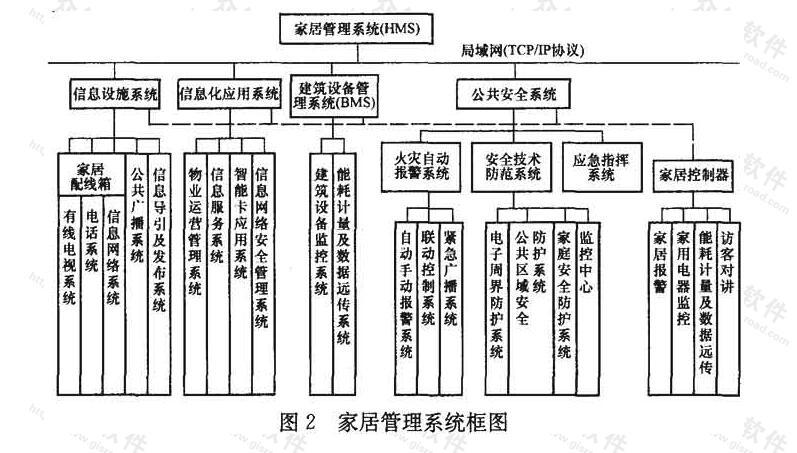 家居管理系统框图