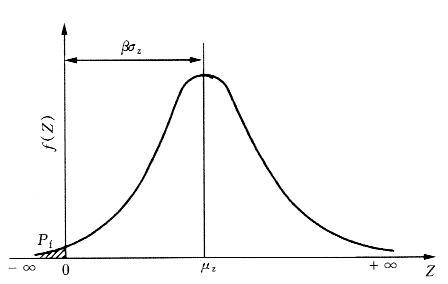 结构失效概率与可靠指标的关系