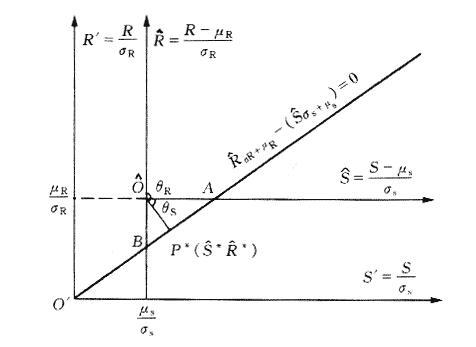 两个变量时可靠指标与极限状态方程的关系