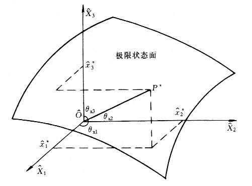 多个变量时可靠指标与极限状态方程的关系