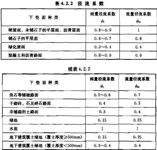 表4.2.2 径流系数