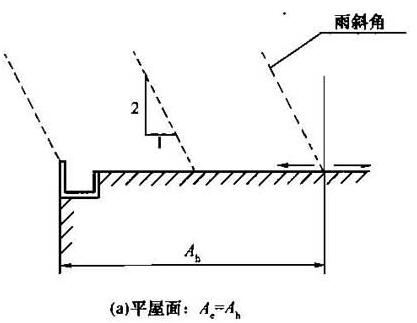 图2 屋面有效集水面积计算(a)