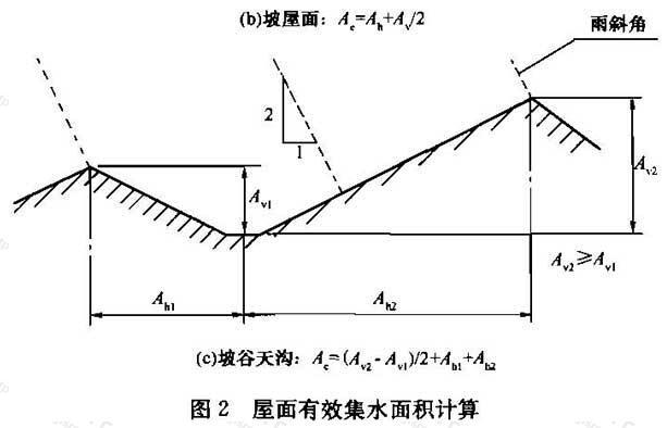 图2 屋面有效集水面积计算(c)