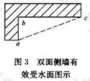 图3 双面侧墙有效受水面图示