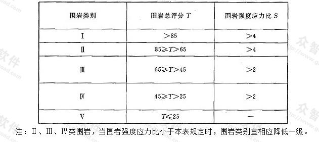 表N.0.7 地下洞室围岩详细分类