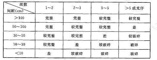 表N.0.4 岩体完整程度划分