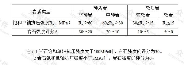 表N.0.9-1 岩石强度评分