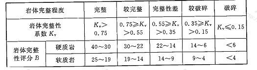 表N.0.9-2 岩体完整程度评分