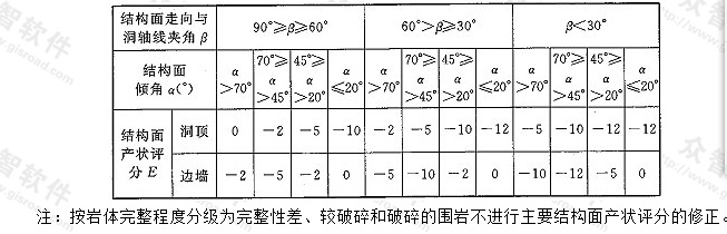 表N.0.9-5 主要结构面产状评分