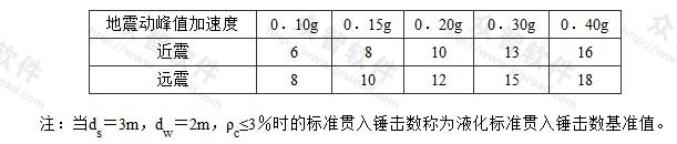 表P.0.4-1 液化判别标准贯入锤击数基准值