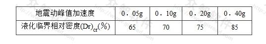 表P.0.4-2 饱和无黏性土的液化临界相对密度