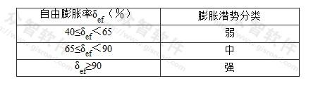 表S.0.3-1 膨胀土的膨胀潜势分类