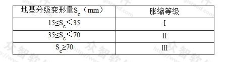 表S.0.3-2 膨胀土地基的胀缩等级