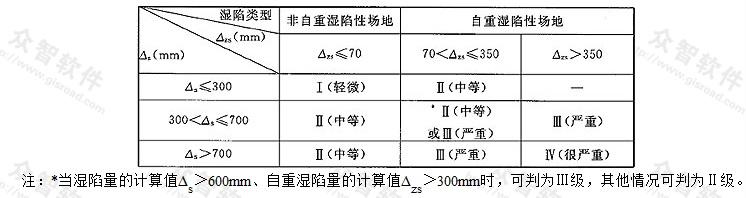 表T.0.4 湿陷性黄土地基的湿陷等级