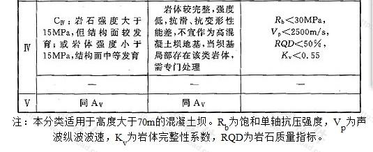 表V 坝基岩体工程地质分类