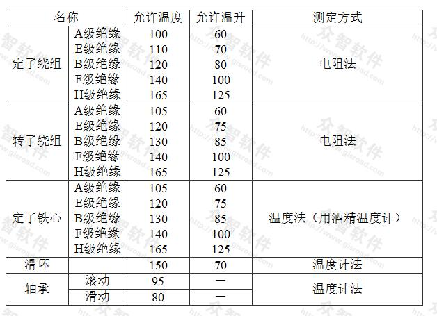 表5.2.3 电动机各部允许运行温度和温升(℃)