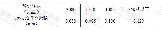 表5.2.4 电动机运行时轴承振动允许值