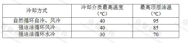 表5.3.3 油浸式变压器顶屡油温规定限值