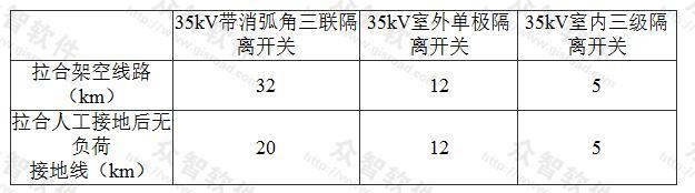 表5.4.2-1 35kV隔离开关拉合空载桨空线路