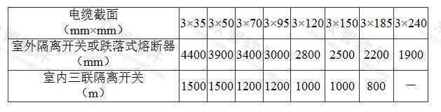 表5.4.2-3 10kV隔离开关和跌开式熔断器拉合空载电缆线路长度
