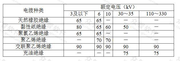 表5.7.1 电缆导体的长期允许工作温度(℃)