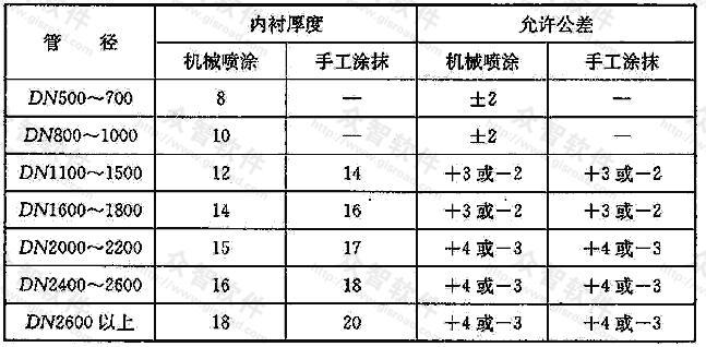 表6.3.3 内衬厚度及允许公差(mm)