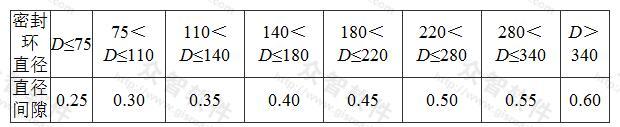 表7.2.3-1 单级双吸离心水泵叶轮密封环与叶轮配合的允许间隙(mm)