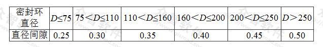 表7.2.3-2 长轴深井泵和井用潜水泵叶轮密封环与叶轮配合的允许间隙(mm)