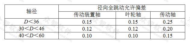 表7.2.3-3 长轴深井泵泵轴径向全跳动允许偏差(mm)