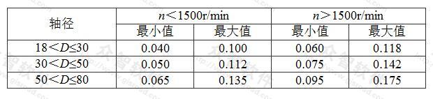 表7.2.3-4 套筒式轴承与轴间隙(mm)