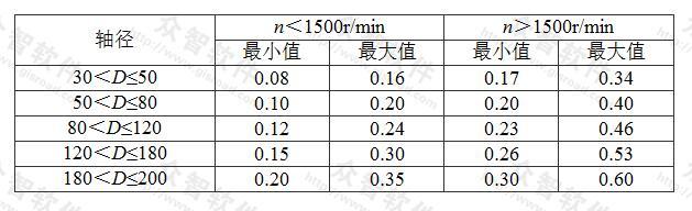 表7.2.3-5 分解式轴承与轴间隙(mm)