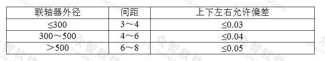 表7.2.3-6 联轴器间距允许公差(mm)