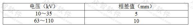表7.7.2 三相不同期允许值