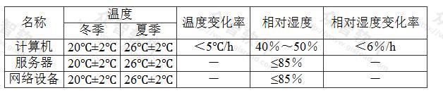 表8.2.8 控制室温度、湿度、变化率
