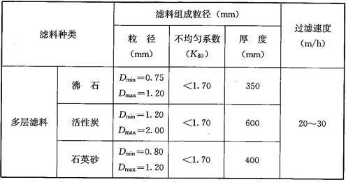 压力过滤器的滤料组成和过滤速度