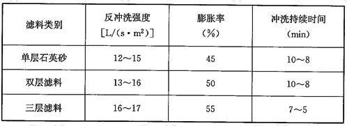 压力过滤器反冲洗强度和反冲洗时间(水温20℃时)