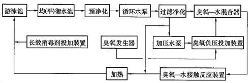 分流量全程式臭氧消毒流程