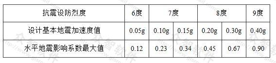 表5.1.2-1 水平地震影响系数最大值