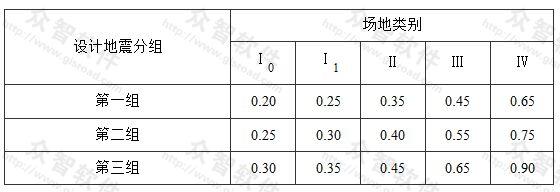 表5.1.2-2 特征周期值(s)