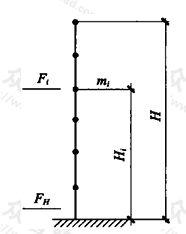 图5.1.5 水平地震作用标准值示意图