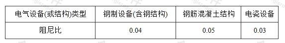 表5.1.4 电气设备(或结构)的阻尼比